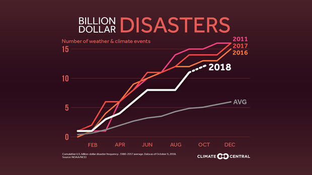 2018billiondollardisasters-count-en-title-lg.jpg