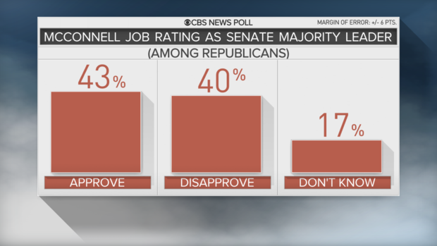 10-update-mcconnell-job-among-reps.png