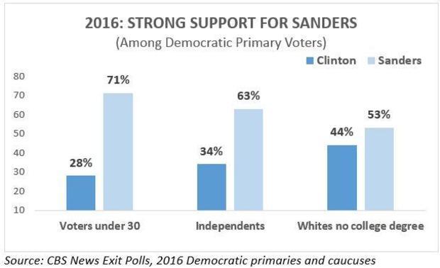 2016-sanders-support.jpg