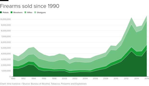 guns-chart.png