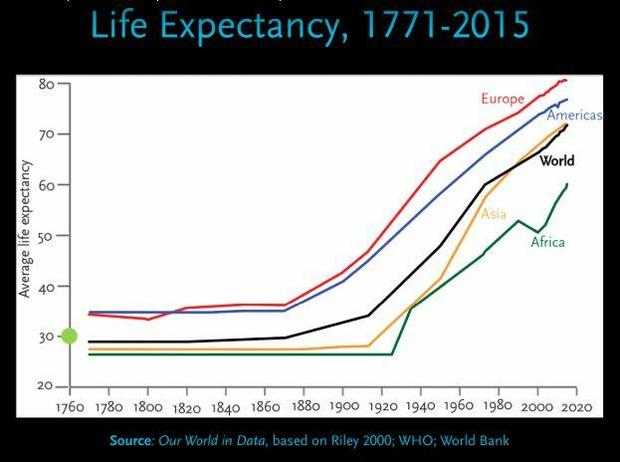pinker-life-expectancy-graph.jpg