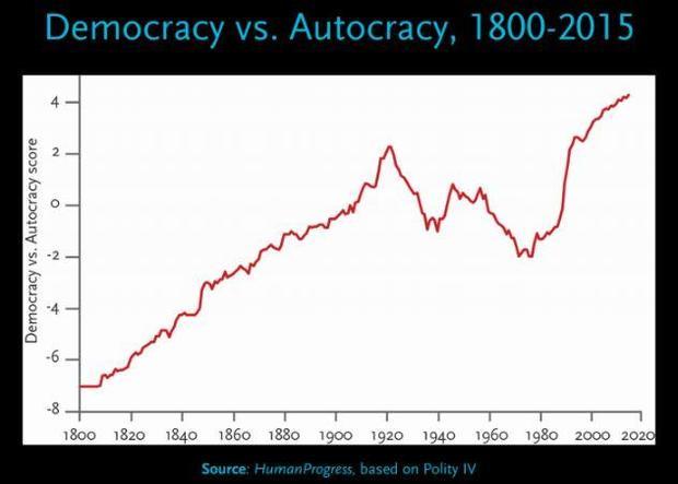 pinker-democracy-spread-chart.jpg