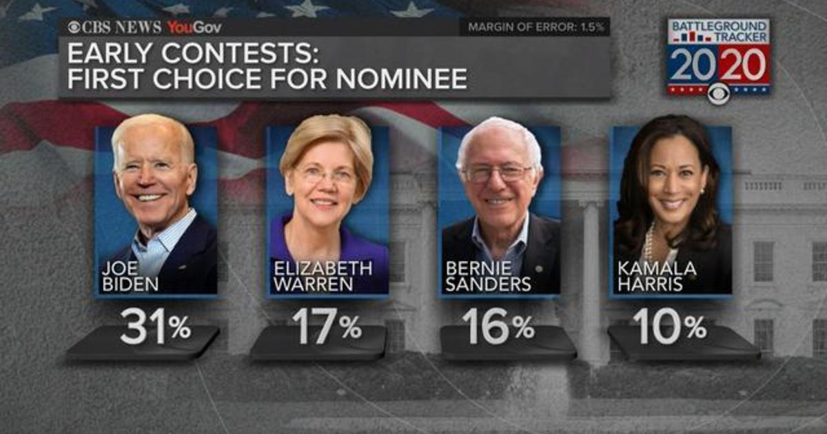CBS News' 2020 Battleground Tracker poll shows Biden in the lead