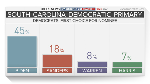 9052-sc-vote-choice-1.png