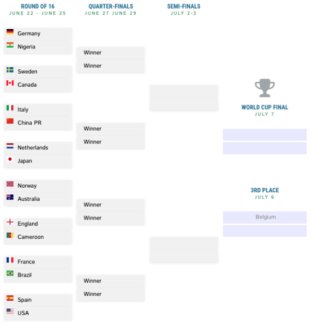 Wild image inside women's world cup bracket printable