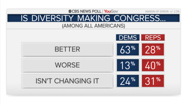 Congress Eyes Changes To Able Act >> Most Americans Disagree With Trump S Go Back Tweets Cbs News