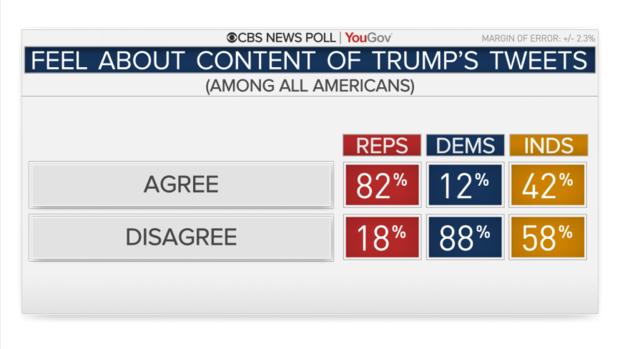 ответы на вопрос - согласны ли вы с содержанием твитов трампа? - в зависимости от партийной принадлежности