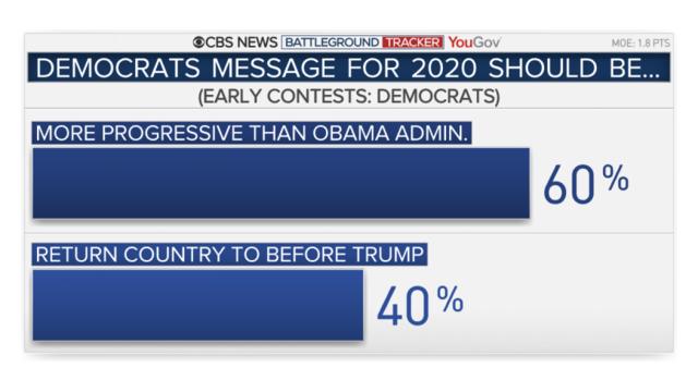 CBS News Battleground Tracker 2020 poll: Elizabeth Warren