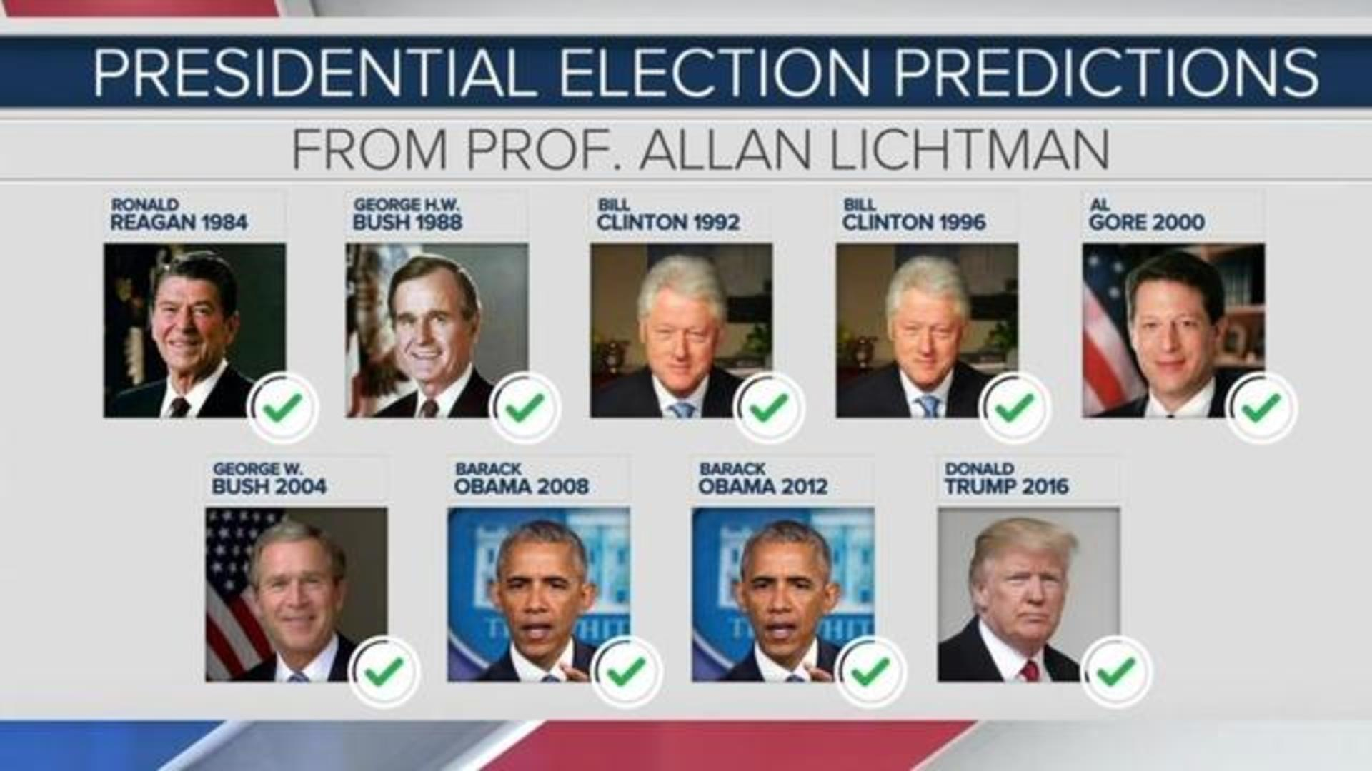 Professor Who Predicted Last 9 Presidential Elections On How Impeachment Will Impact 2020 Cbs News
