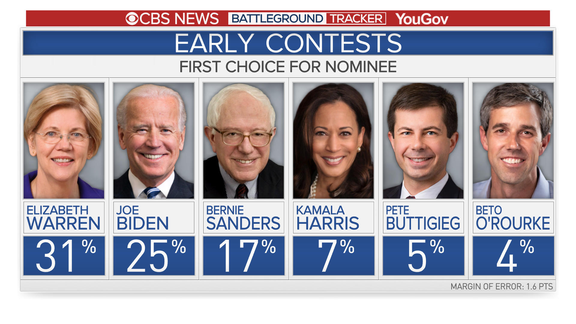 CBS News Battleground Tracker: Warren extends lead across early states, New Hampshire and draws even with Biden in Iowa