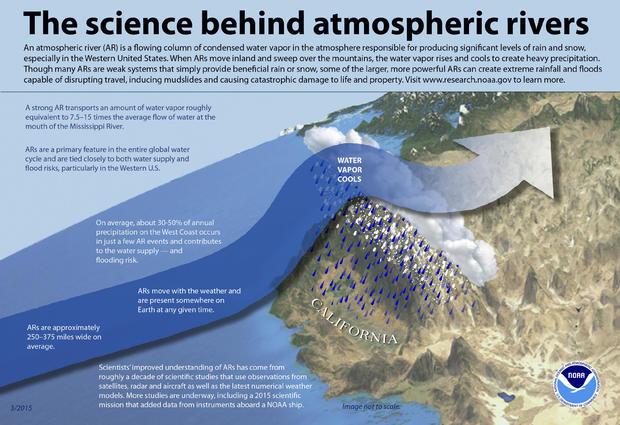 atmosphericrivers-noaa.jpg