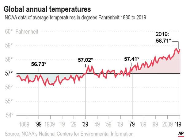 2019 was second-hottest year on record, closing out hottest decade