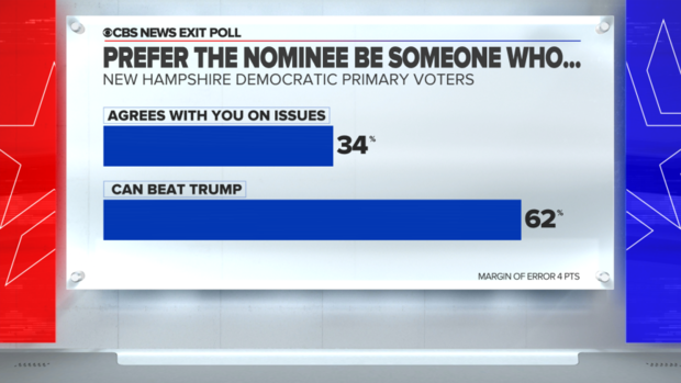 new-hampshire-exit-poll-nominee-who-can-beat-trump.png