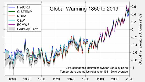 10-berkeley-earth-temperature-2019-comparison.png
