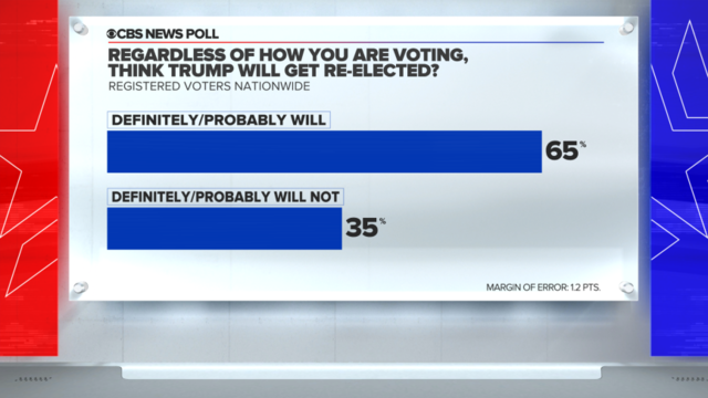 CBS News Eye on Trends: The latest from the Election & Survey Unit