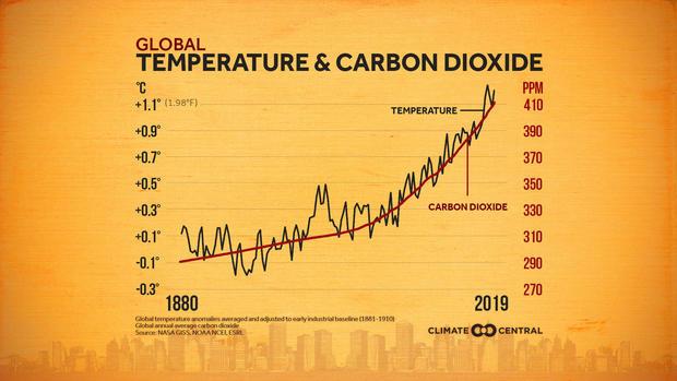 co2-vs-temperature.jpg