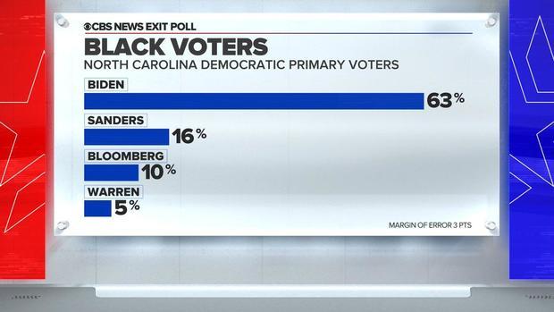 north-carolina-black-voters-exit-poll.jpg
