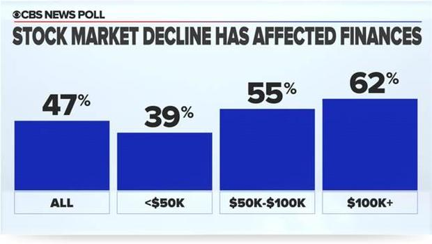 Has the stock market affected your finances?