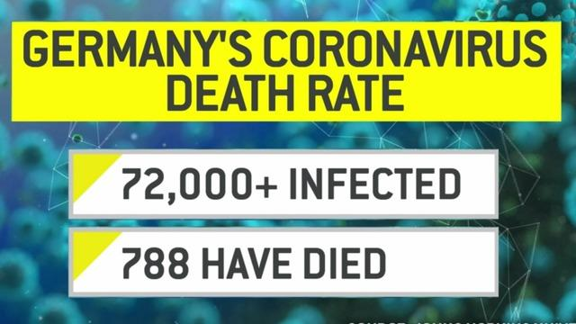 cbsn-fusion-germanys-low-coronavirus-death-rate-thumbnail-464730-640x360.jpg