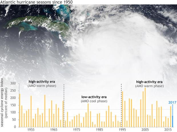 amo-hurricane-eras-1950-2016-lrg.jpg