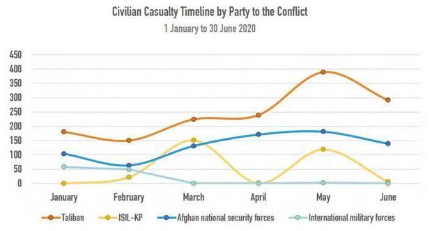afghanistan-unama-civilian-casualties.jpg