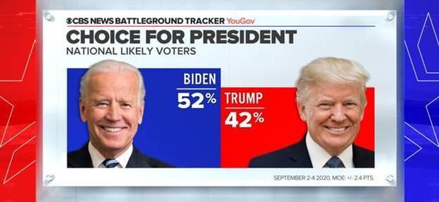 За Байдена проголосовали бы 52 процента, а за Трампа 42