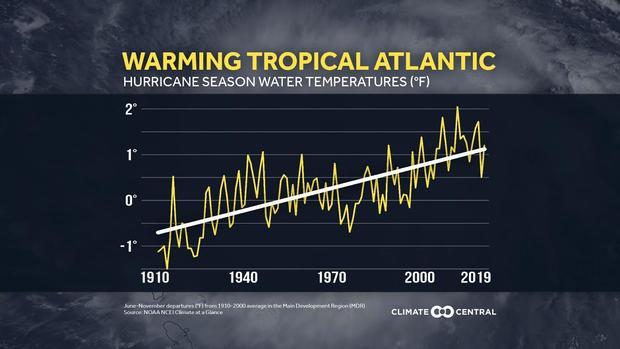tropical-atlantic-sea-surface-temperature-trend.jpg