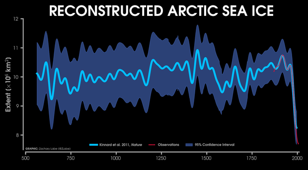 arctic-sea-ice-extend-since-xx-zack-labe.png