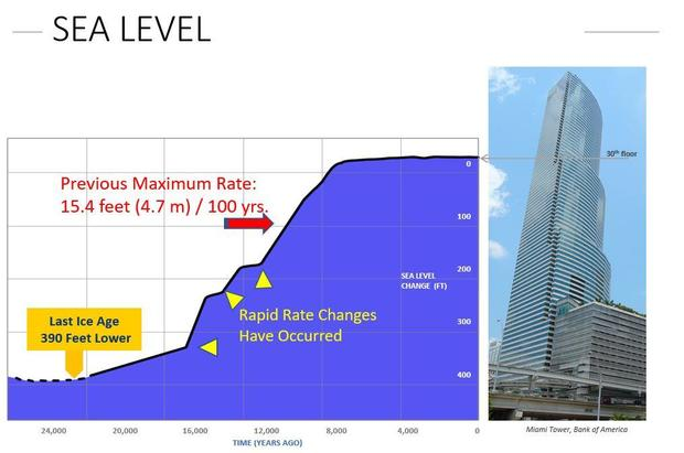 sea-level-rise-since-lgm.jpg