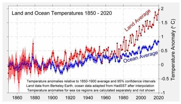land-vs-ocean-berk-earth-2020.jpg