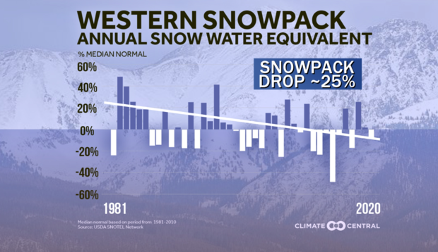 snowpack-trend.png