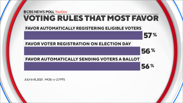 voting-rules-most-favor.png