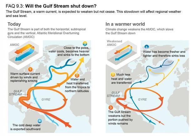 ipcc-10-gulf-stream-shutdown.jpg